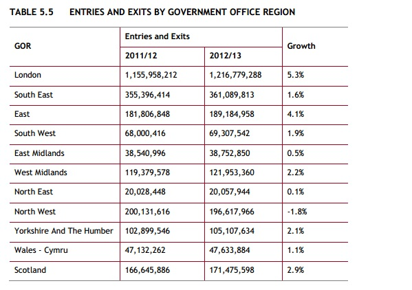 Figures by Region 2012-13