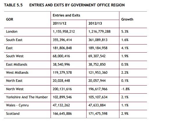 Figures by Region 2012-13