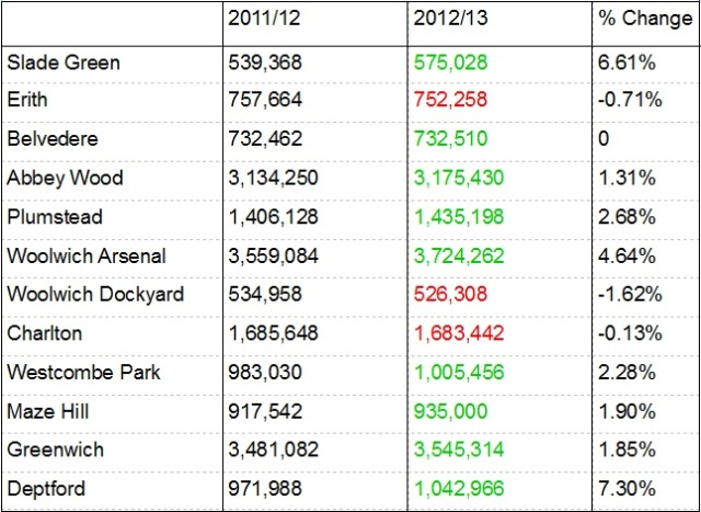 Train figures 2012-13 with percentages