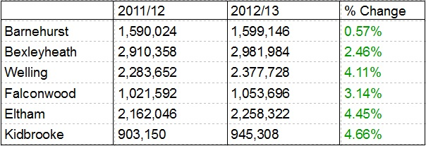 Welling Line Stats 2012-13