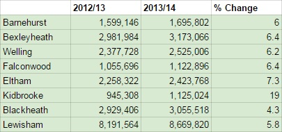 Eltham Line rail usage 2013/14