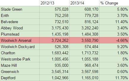 Greenwich line passenger figures 2013/14