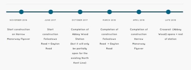 station-timeline